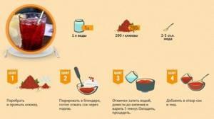 Клюква при цистите: целебные свойства, рецепты
