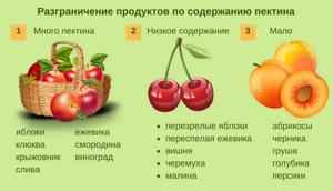 Конфитюр из крыжовника: подборка лучших рецептов