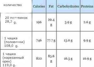 Орех пекан: отличия от грецкого ореха, польза для организма при употреблении, родина ореха