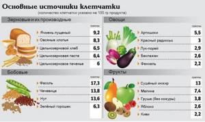 В каких продуктах содержится клетчатка – список и таблица