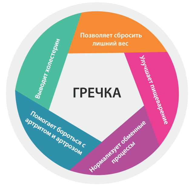 Витамины в гречке: количественное содержание и польза для организма